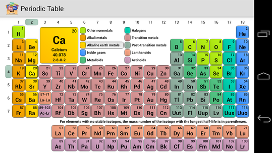 Periodic Table - Johnny and Chase: Scientific Savages